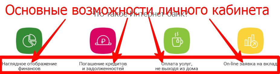 Возможности личного кабинета Ренессанс Кредит